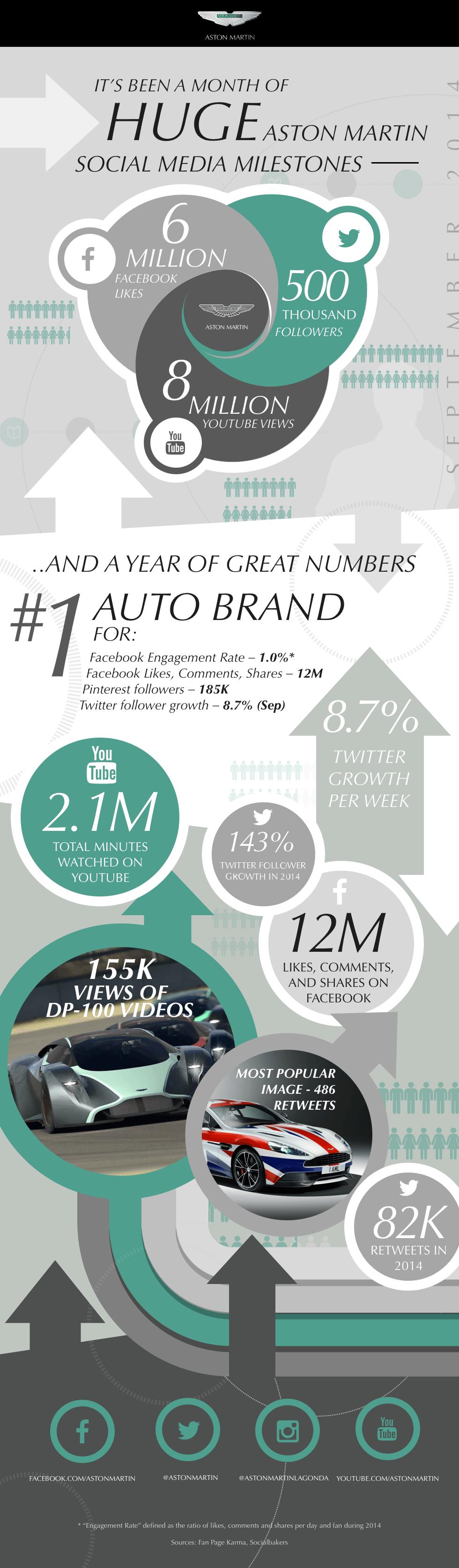 aston martin social media - a month of milestones