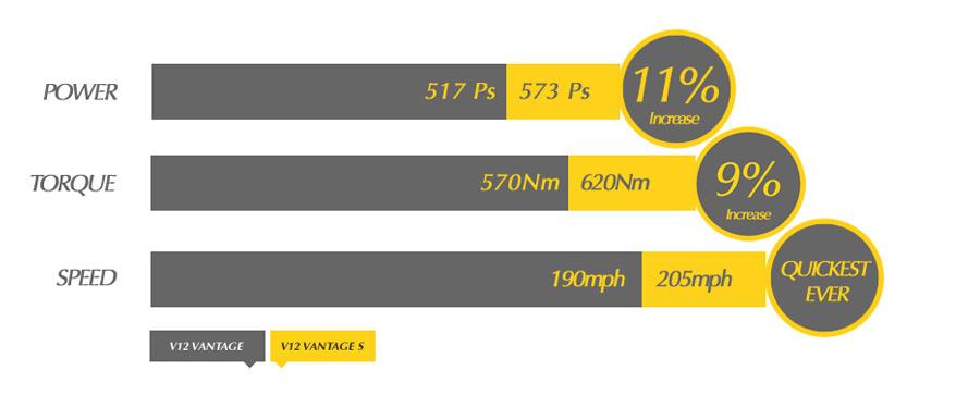 2011 - [Aston Martin] Vantage restylée - Page 2 V12scomparison